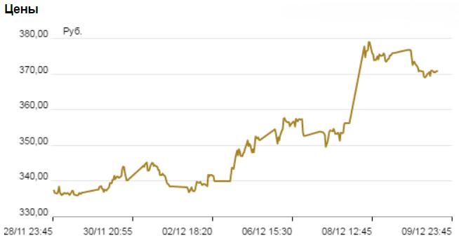 график цены акций «Роснефти»