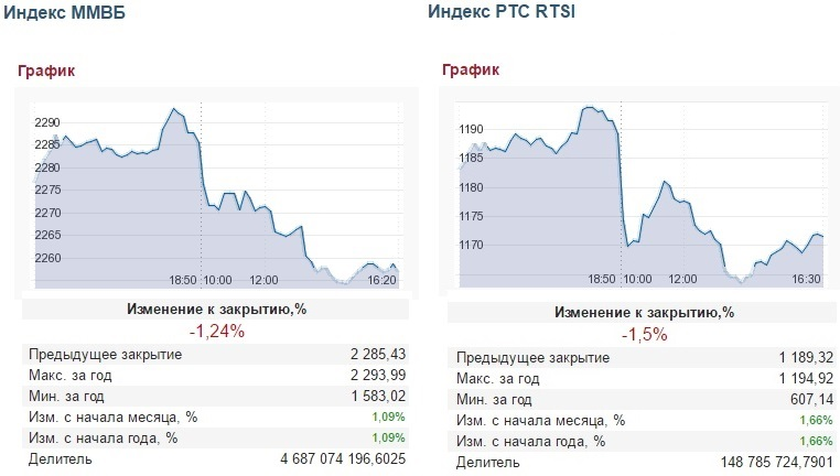 Индекс ММВБ и Индекс РТС