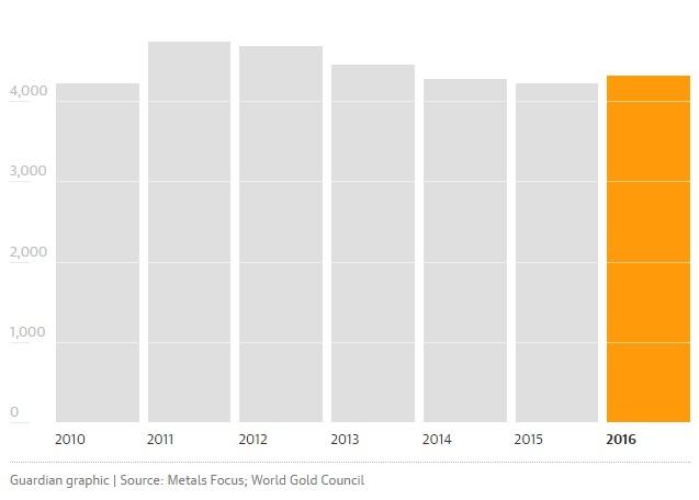 Динамика спроса на золото с 2010 года (тонн)