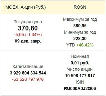 показатели цены «Роснефти»