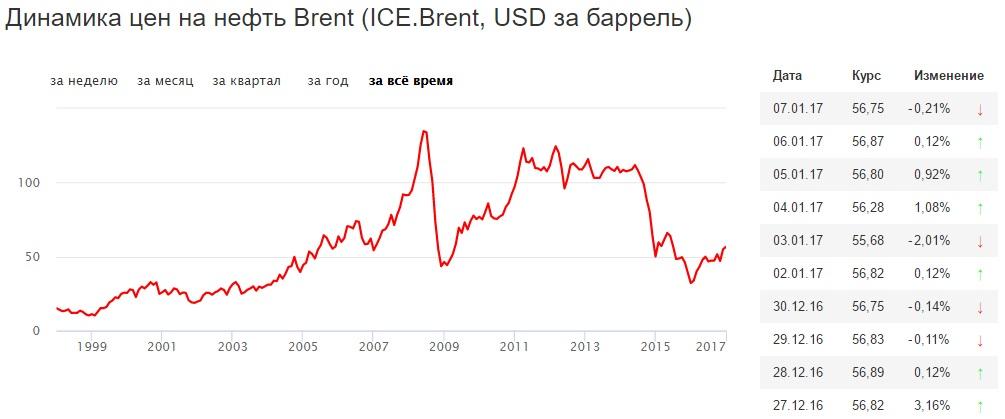 Динамика изменения цены нефти Brent